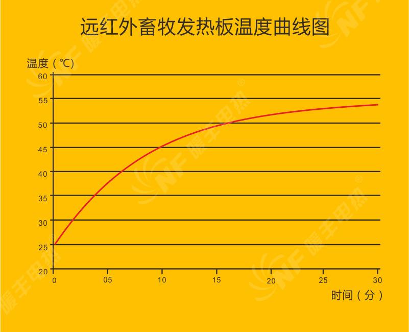 远红外畜牧发热板温度曲线图