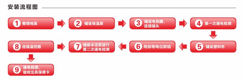 石墨烯电热膜地暖安装流程