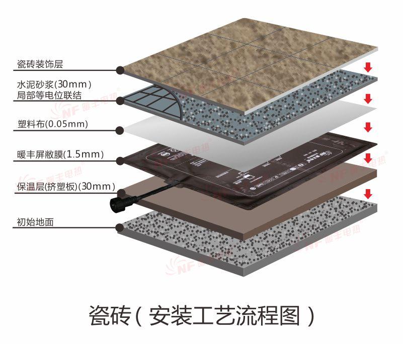 瓷砖下地暖安装工艺流程