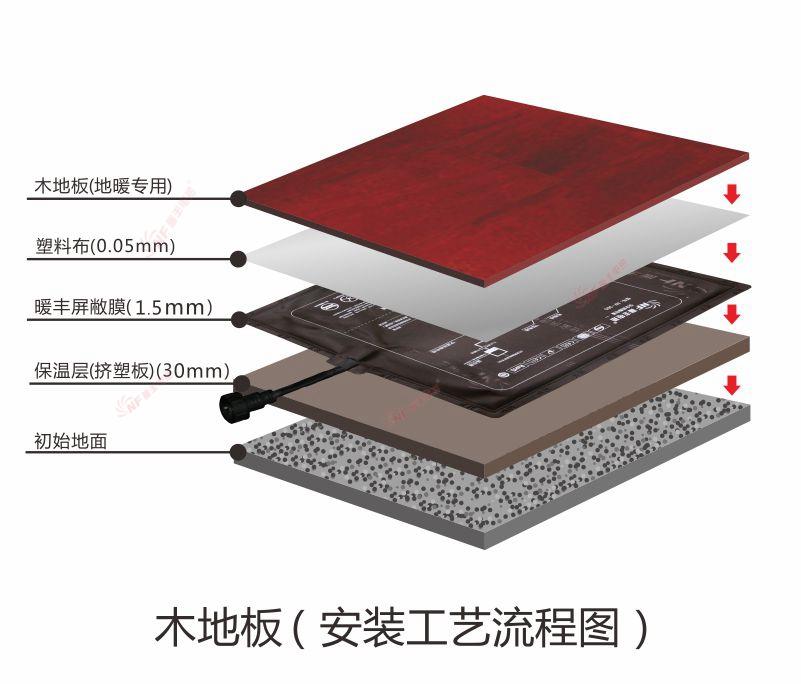 木地板下地暖安装工艺流程