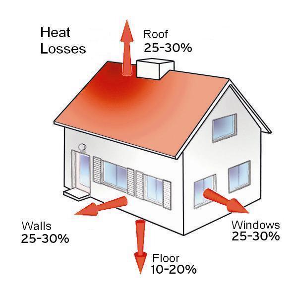 智能电地暖房屋热量流失比例图