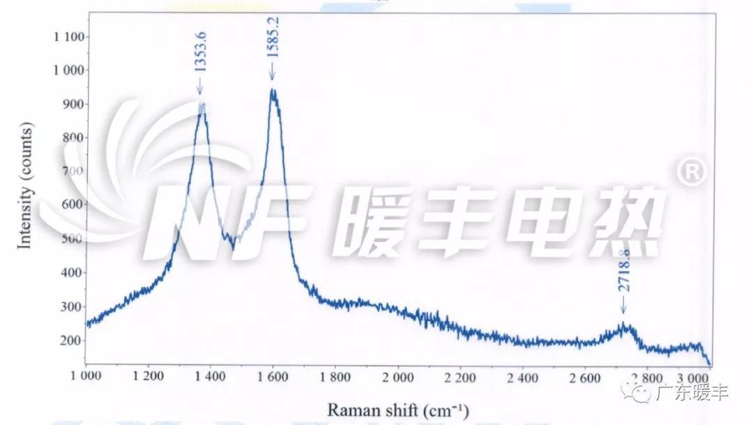 暖丰石墨烯电热膜的激光共聚焦显微拉曼光谱