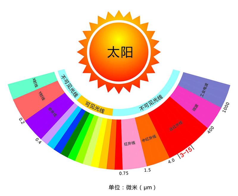 远红外线光谱示意图