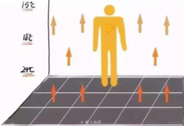 石墨烯电热膜地暖的十大优点