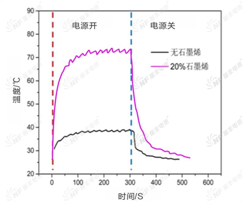 添加石墨烯的电热膜与未添加石墨烯的电热膜发热效果对比图